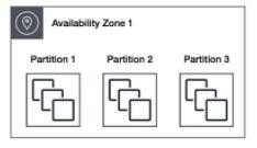 EC2 Placement Partition